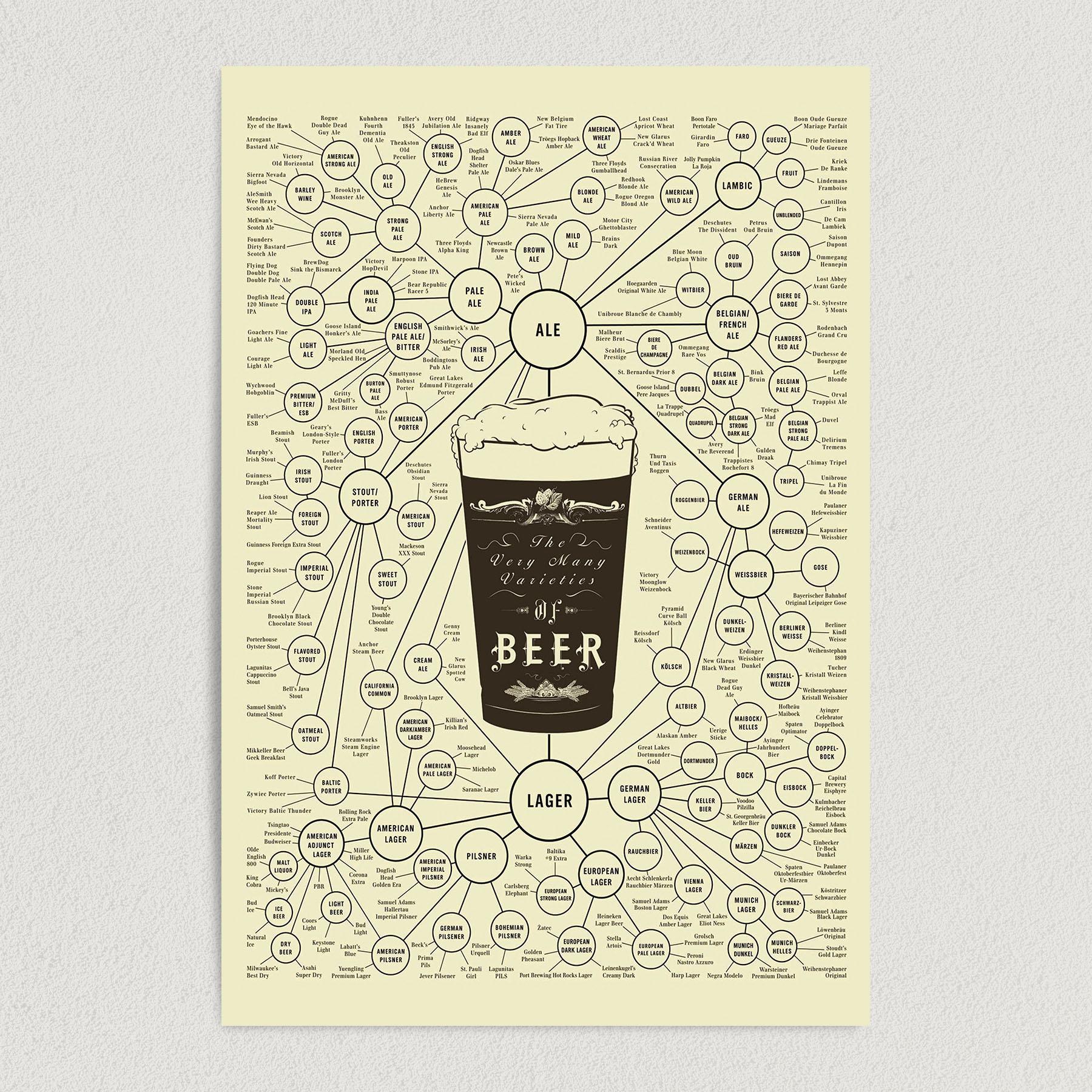 Beer Varieties Art Print Poster 12″ x 18″ Wall Art AL1000